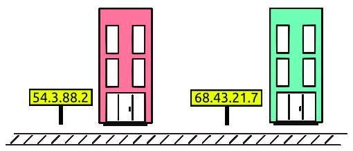 Image result for networking basics