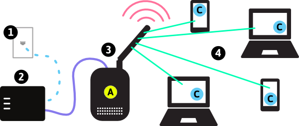Small Access Point Network