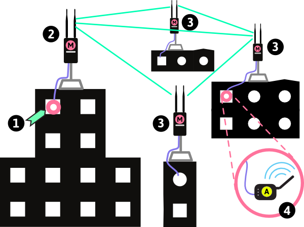 Mesh network between buildings