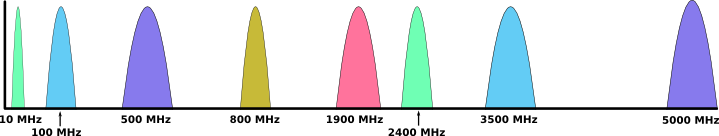 Wireless spectrum