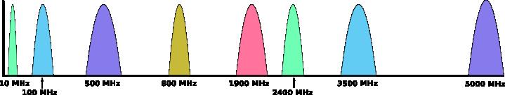Learn Wireless Basics