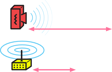 Directional antennas send signal farther