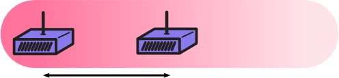 Wi-Fi routers - close