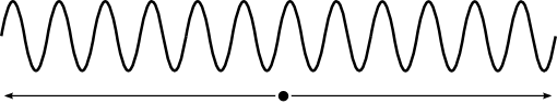 Unmodulated wave