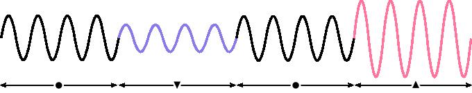 Amplitude modulated wave