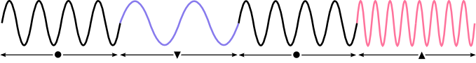 Frequency modulated wave