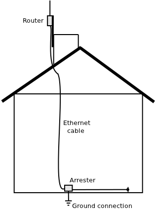 grounding and lightning protection rh commotionwireless net wiring diagram of lightning arrester wiring diagram of lightning arrester